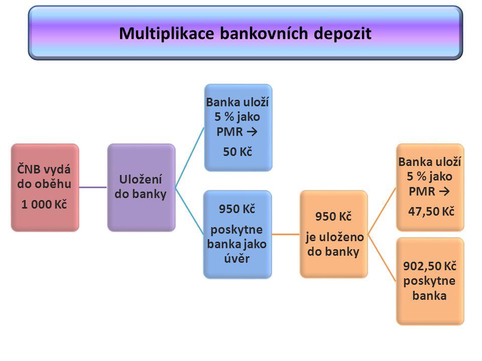 Multiplikace bankovních depozit ČNB vydá do oběhu 1 000 Kč Uložení do banky Banka uloží 5 % jako PMR → 50 Kč 950 Kč poskytne banka jako úvěr 950 Kč je uloženo do banky Banka uloží 5 % jako PMR → 47,50 Kč 902,50 Kč poskytne banka