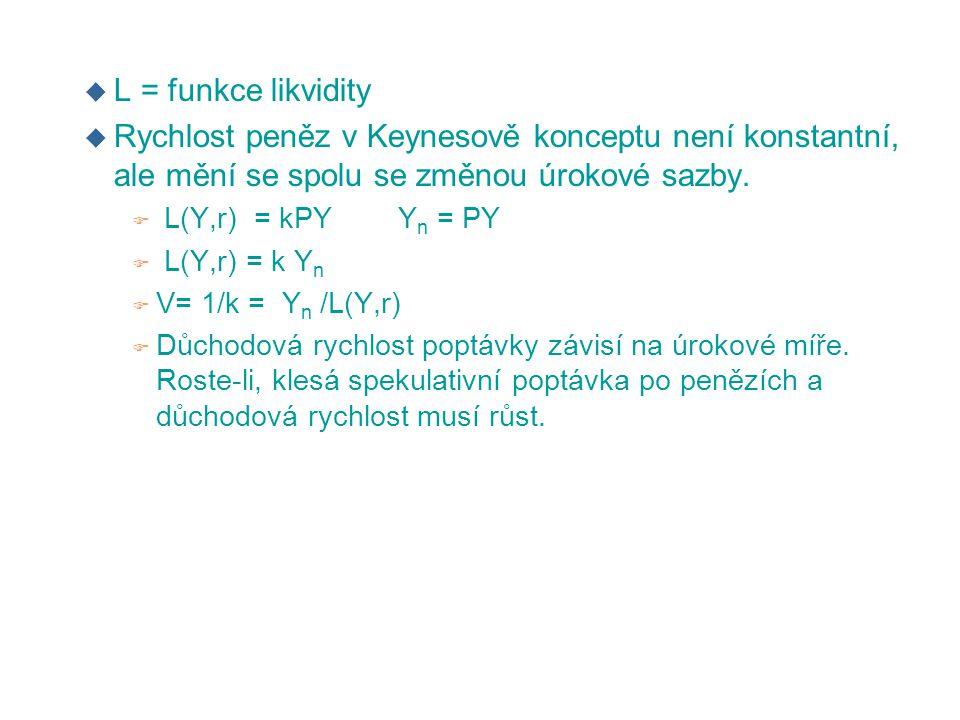 u L = funkce likvidity u Rychlost peněz v Keynesově konceptu není konstantní, ale mění se spolu se změnou úrokové sazby. F L(Y,r) = kPY Y n = PY F L(Y