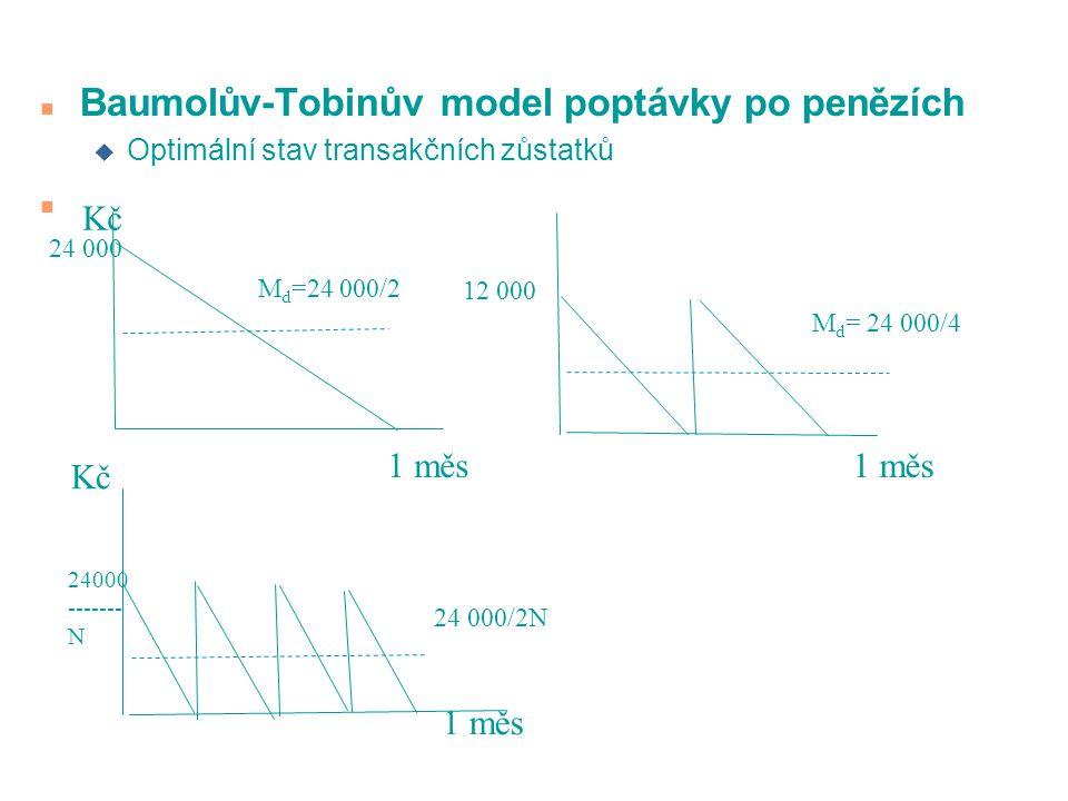 n Baumolův-Tobinův model poptávky po penězích u Optimální stav transakčních zůstatků n Kč 1 měs M d =24 000/2 24 000 12 000 M d = 24 000/4 1 měs Kč 24