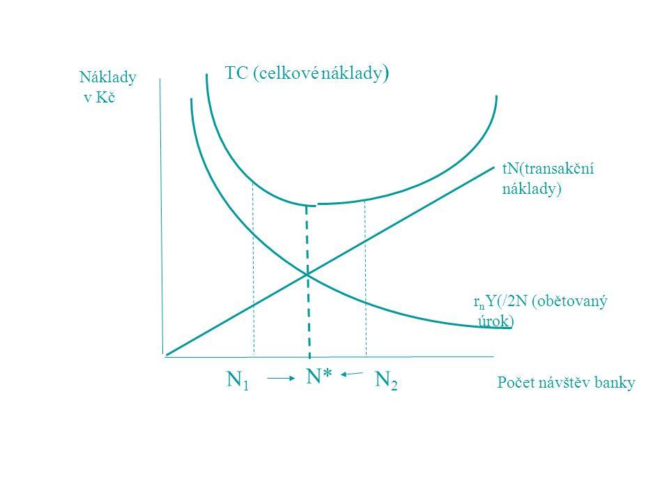 Náklady v Kč TC (celkové náklady ) tN(transakční náklady) r n Y(/2N (obětovaný úrok) Počet návštěv banky N* N1N1 N2N2