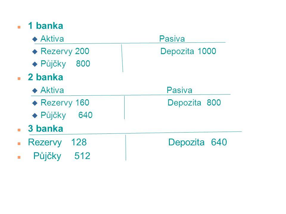 n 1 banka u Aktiva Pasiva u Rezervy 200 Depozita 1000 u Půjčky 800 n 2 banka u Aktiva Pasiva u Rezervy 160 Depozita 800 u Půjčky 640 n 3 banka n Rezer