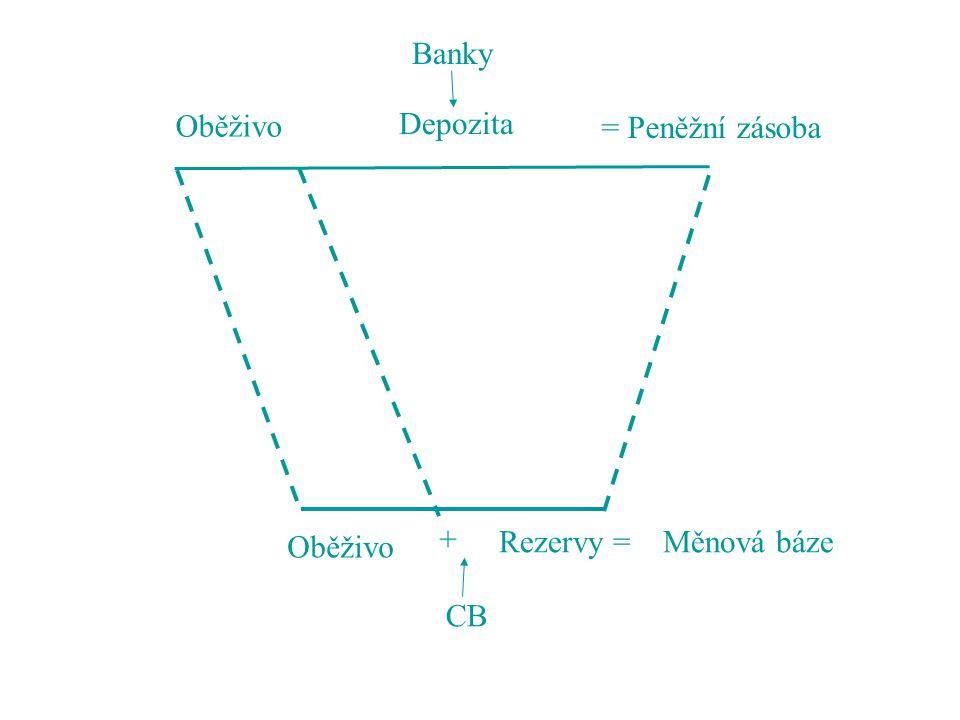 Oběživo Rezervy = Měnová báze + CB Oběživo Depozita = Peněžní zásoba Banky