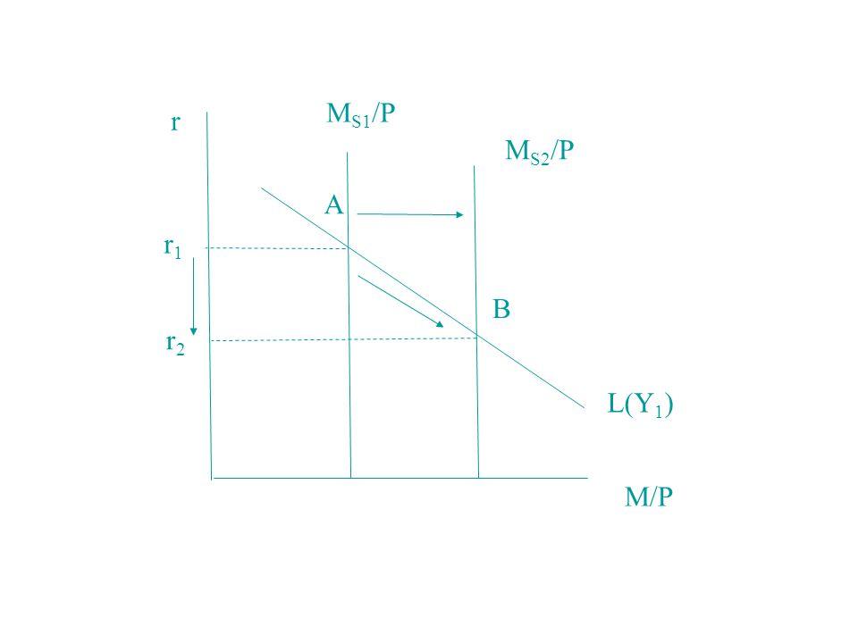 r L(Y 1 ) M S1 /P M S2 /P r1r1 r2r2 M/P A B