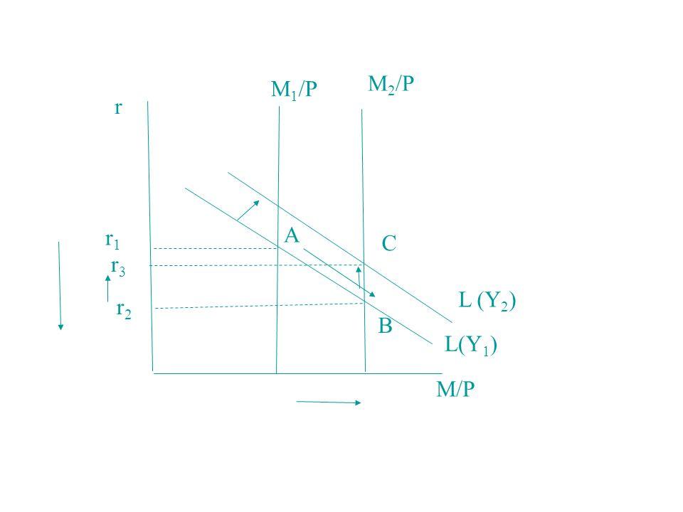 r r1r1 r3r3 r2r2 A B C M/P L(Y 1 ) L (Y 2 ) M 1 /P M 2 /P