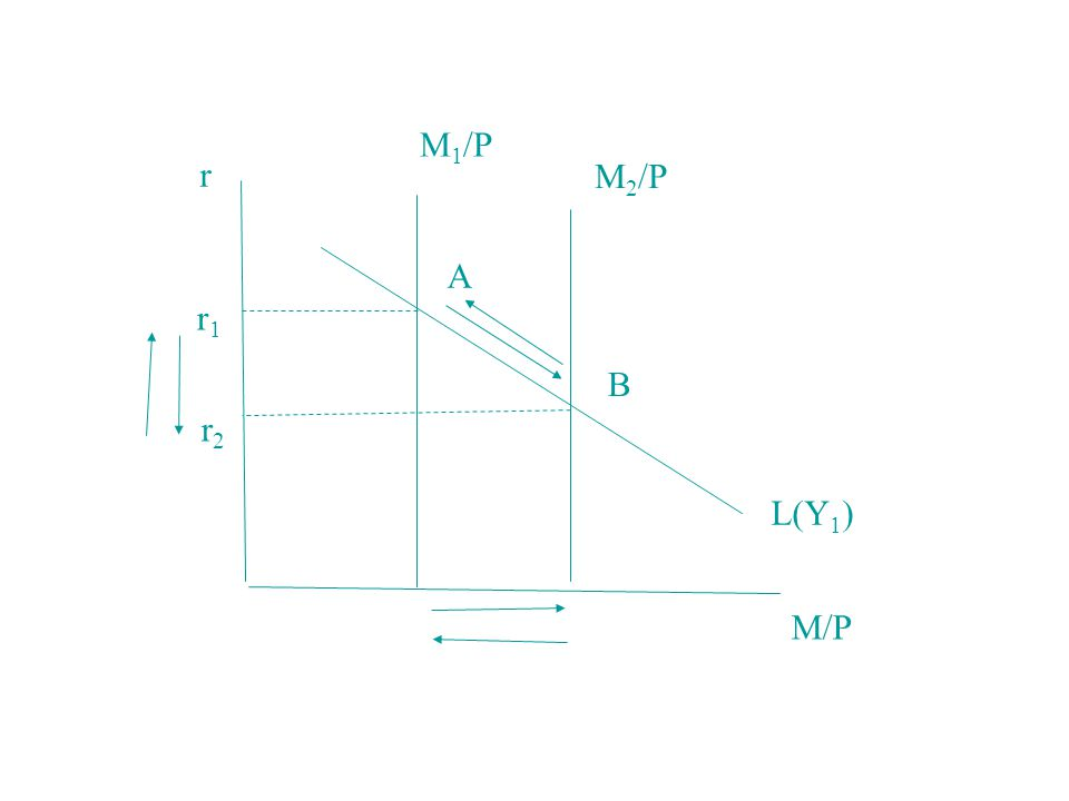 r r1r1 r2r2 A B M 1 /P M 2 /P L(Y 1 ) M/P