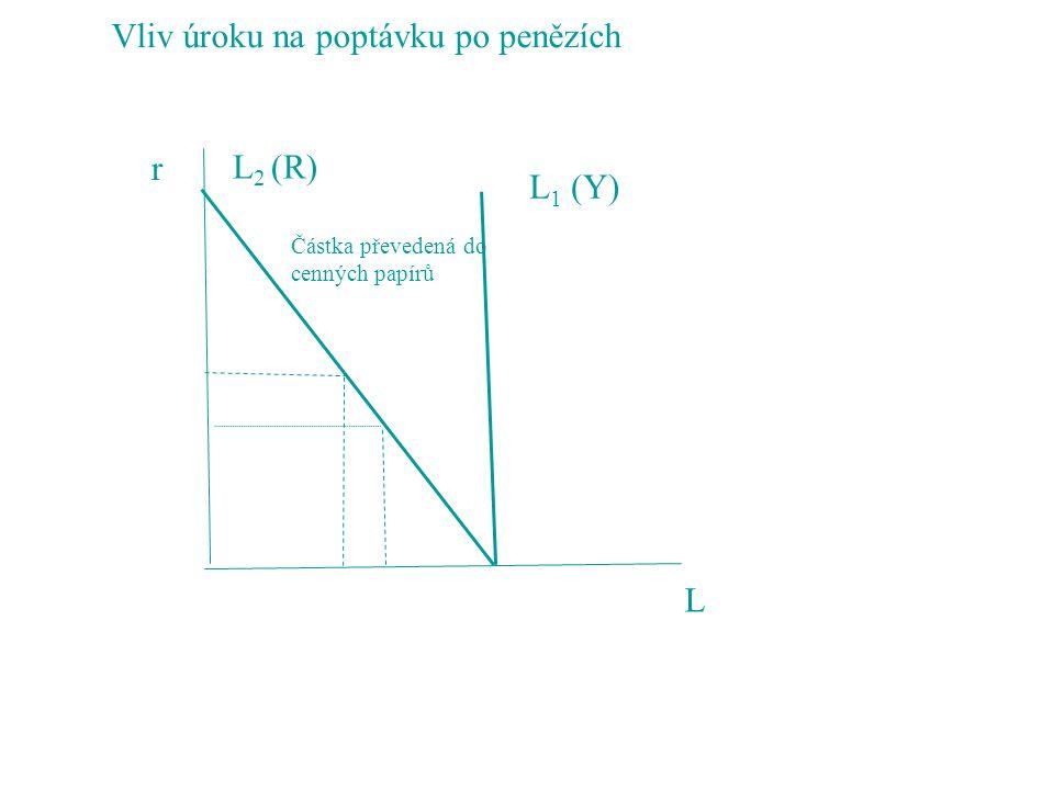 Vliv úroku na poptávku po penězích r L L 1 (Y) L 2 (R) Částka převedená do cenných papírů