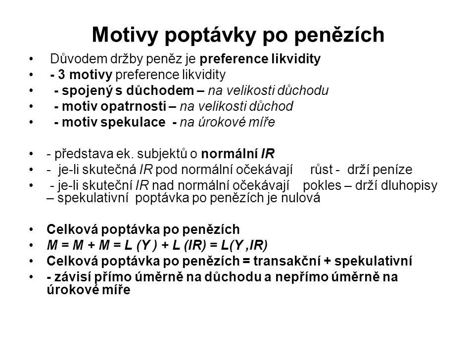 Účinnost měnové politiky v modelu IS-LM Základ spočívá ve sklonu křivky LM Keynesiánci – vysoká citlivost poptávky po penězích na úrokovou míru = přímka LM bude horizontální = měnová politika bude málo účinná Monetaristé – poptávka po penězích není citlivá na změnu úrokové míry = přímka LM bude vertikální = měnová politika je vysoce účinná Vytěsňovací efekt
