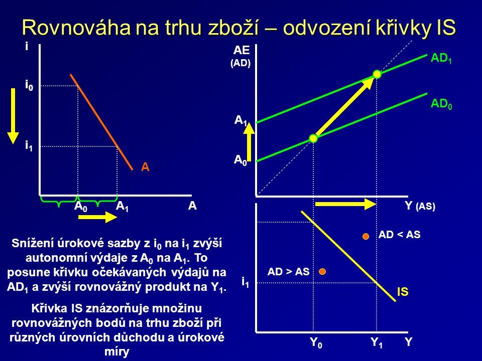 Rovnováha na trhu zboží – odvození křivky IS A i 0 A A 1 A 0 i i 1 Y i 0 IS Y 1 Y 0 i 1 Y (AS) AD 0 A 1 A 0 AE (AD) AD 1 AD > AS AD < AS Snížení úrokové sazby z i 0 na i 1 zvýší autonomní výdaje z A 0 na A 1.