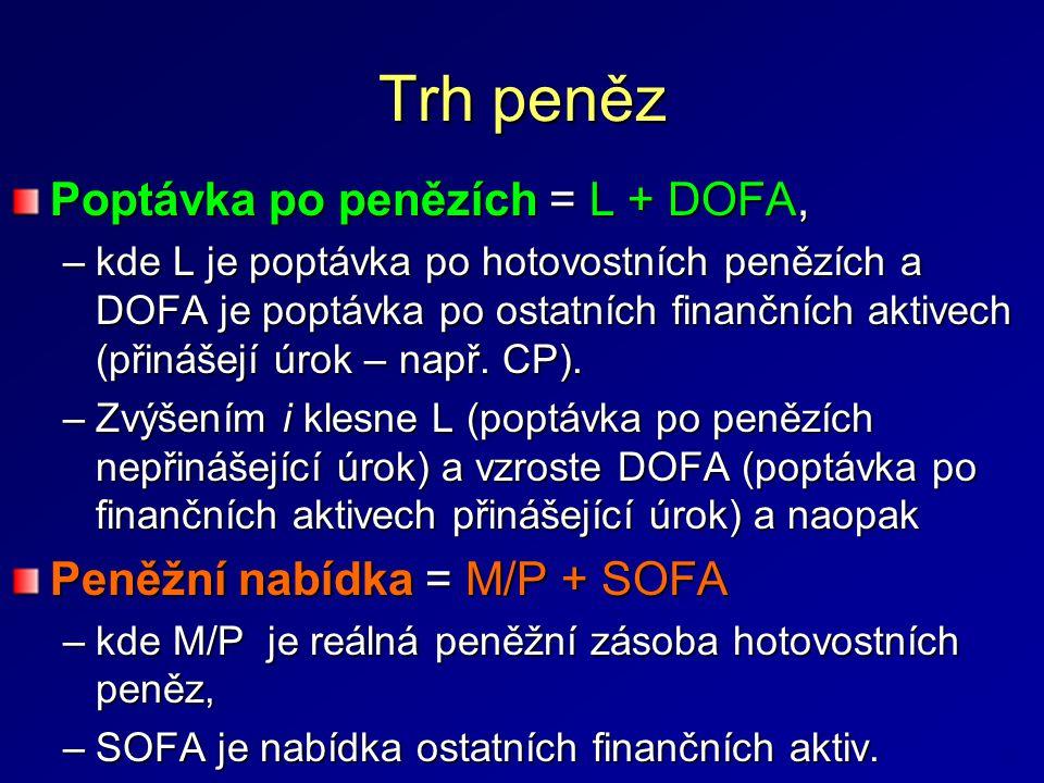 Trh peněz Poptávka po penězích = L + DOFA, –kde L je poptávka po hotovostních penězích a DOFA je poptávka po ostatních finančních aktivech (přinášejí úrok – např.