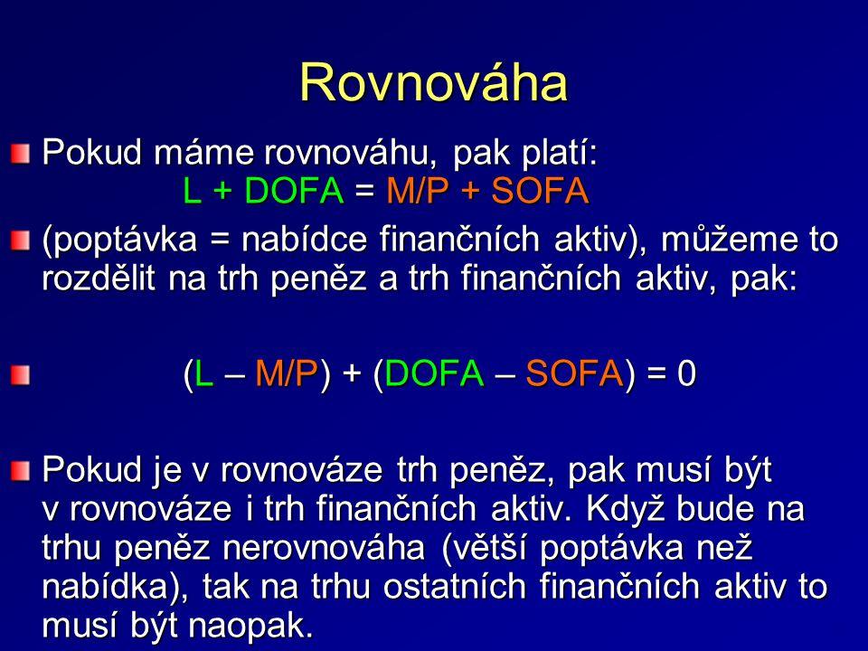 Rovnováha Pokud máme rovnováhu, pak platí: L + DOFA = M/P + SOFA (poptávka = nabídce finančních aktiv), můžeme to rozdělit na trh peněz a trh finančních aktiv, pak: (L – M/P) + (DOFA – SOFA) = 0 Pokud je v rovnováze trh peněz, pak musí být v rovnováze i trh finančních aktiv.