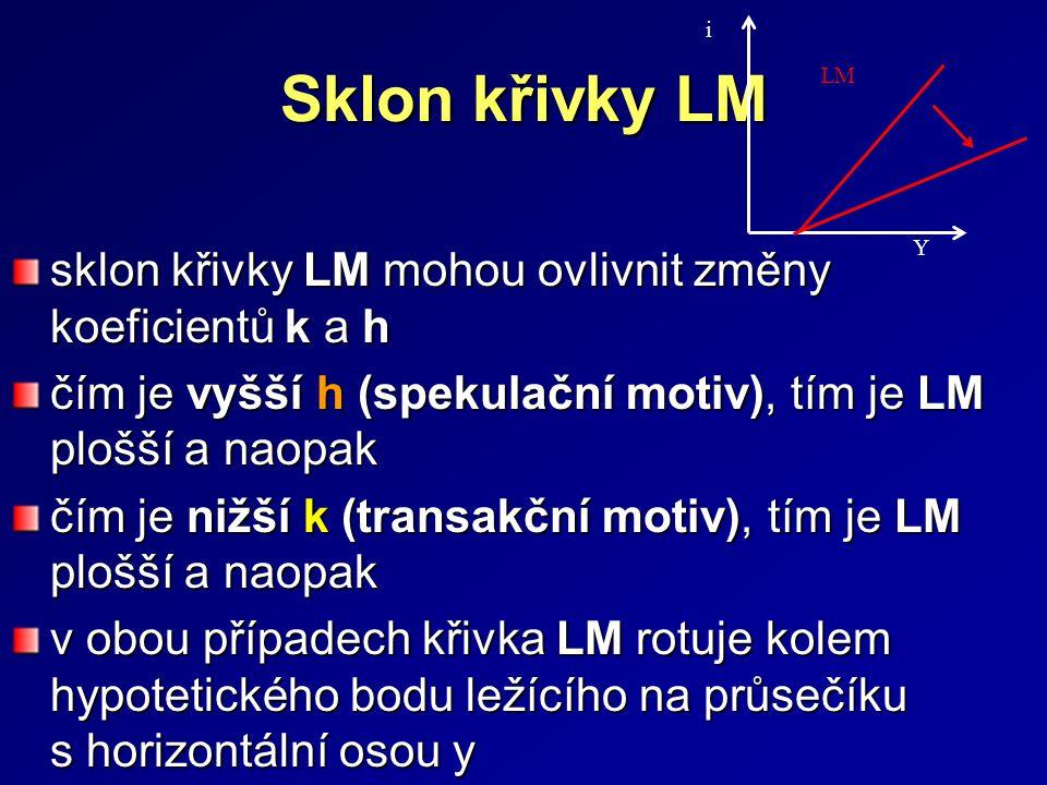 Sklon křivky LM sklon křivky LM mohou ovlivnit změny koeficientů k a h čím je vyšší h (spekulační motiv), tím je LM plošší a naopak čím je nižší k (transakční motiv), tím je LM plošší a naopak v obou případech křivka LM rotuje kolem hypotetického bodu ležícího na průsečíku s horizontální osou y 23 i Y LM