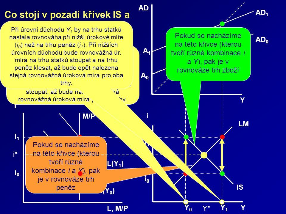 Y AD 0 A 1 A 0 AD AD 1 L, M/P i 0 L(Y 0 ) i i 1 M/P L(Y 1 ) i 0 Y 1 Y 0 i 1 Y IS LM i Pokud se nacházíme na této křivce (kterou tvoří různé kombinace i a Y), pak je v rovnováze trh zboží Pokud se nacházíme na této křivce (kterou tvoří různé kombinace i a Y), pak je v rovnováze trh peněz i* Y* Co stojí v pozadí křivek IS a LM a jak je ustanovována rovnováha.