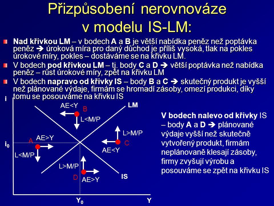 Přizpůsobení nerovnováze v modelu IS-LM: i 0 i Y0Y0 Y LM IS L<M/P L>M/P AE<Y AE>Y A B C D Nad křivkou LM – v bodech A a B je větší nabídka peněz než poptávka peněz  úroková míra pro daný důchod je příliš vysoká, tlak na pokles úrokové míry, pokles – dostáváme se na křivku LM.