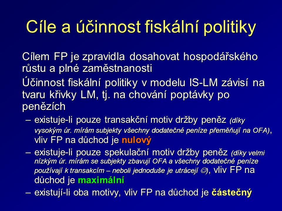 Cíle a účinnost fiskální politiky Cílem FP je zpravidla dosahovat hospodářského růstu a plné zaměstnanosti Účinnost fiskální politiky v modelu IS-LM z