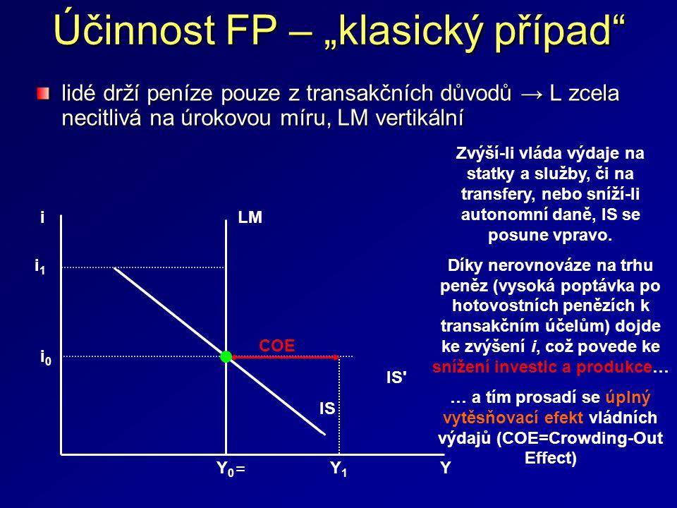 """Účinnost FP – """"klasický případ"""" lidé drží peníze pouze z transakčních důvodů → L zcela necitlivá na úrokovou míru, LM vertikální i 0 i Y0Y0 Y LM IS IS"""