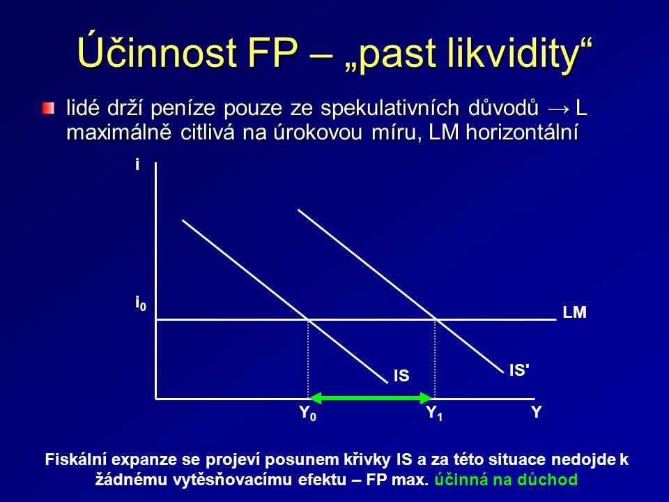 """Účinnost FP – """"past likvidity"""" lidé drží peníze pouze ze spekulativních důvodů → L maximálně citlivá na úrokovou míru, LM horizontální i 0 i LM IS IS'"""