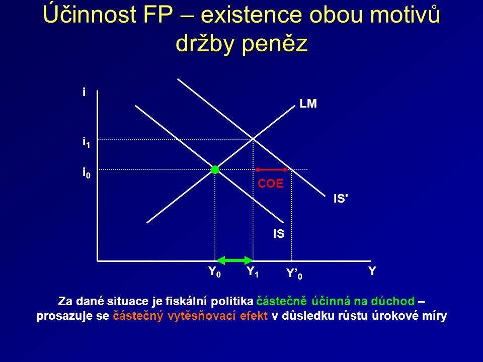 Účinnost FP – existence obou motivů držby peněz i 0 i Y0Y0 Y LM IS IS Y1Y1 i 1 COE Za dané situace je fiskální politika částečně účinná na důchod – prosazuje se částečný vytěsňovací efekt v důsledku růstu úrokové míry Y'0Y'0