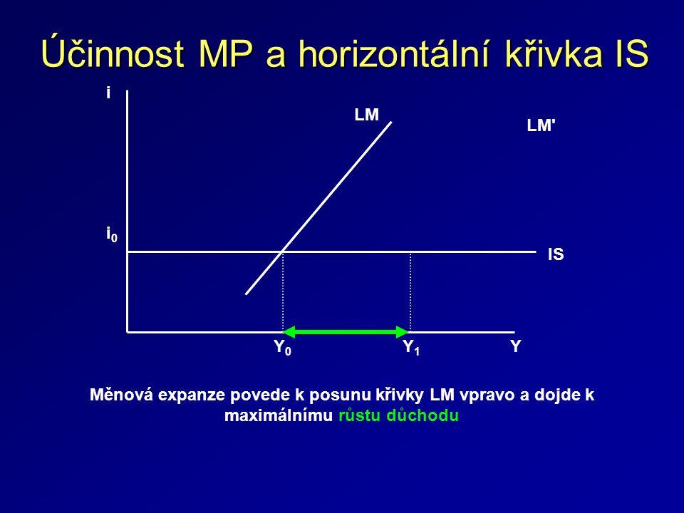 Účinnost MP a horizontální křivka IS i 0 i LM IS LM YY0Y0 Y1Y1 Měnová expanze povede k posunu křivky LM vpravo a dojde k maximálnímu růstu důchodu