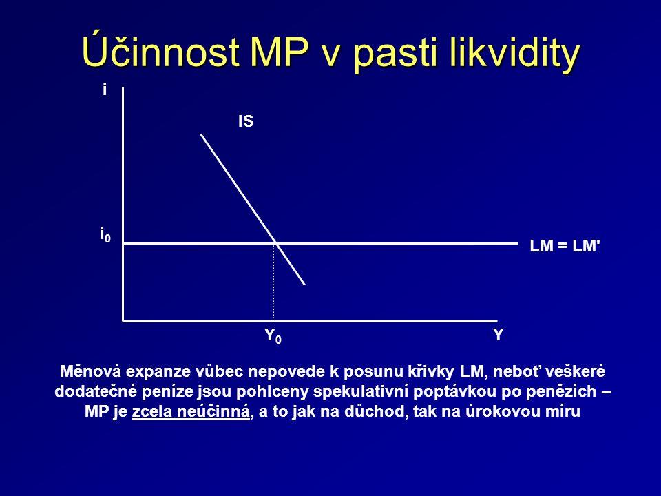 Účinnost MP v pasti likvidity i 0 i IS LM = LM YY0Y0 Měnová expanze vůbec nepovede k posunu křivky LM, neboť veškeré dodatečné peníze jsou pohlceny spekulativní poptávkou po penězích – MP je zcela neúčinná, a to jak na důchod, tak na úrokovou míru