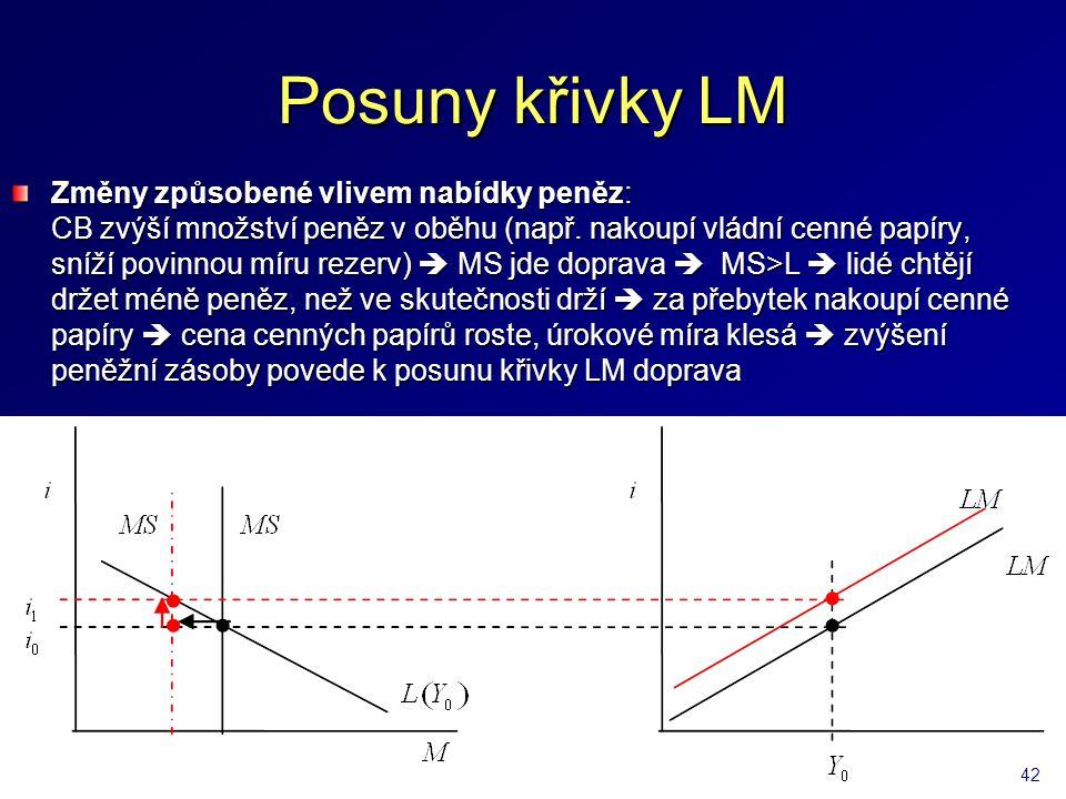 Posuny křivky LM Změny způsobené vlivem nabídky peněz: CB zvýší množství peněz v oběhu (např.