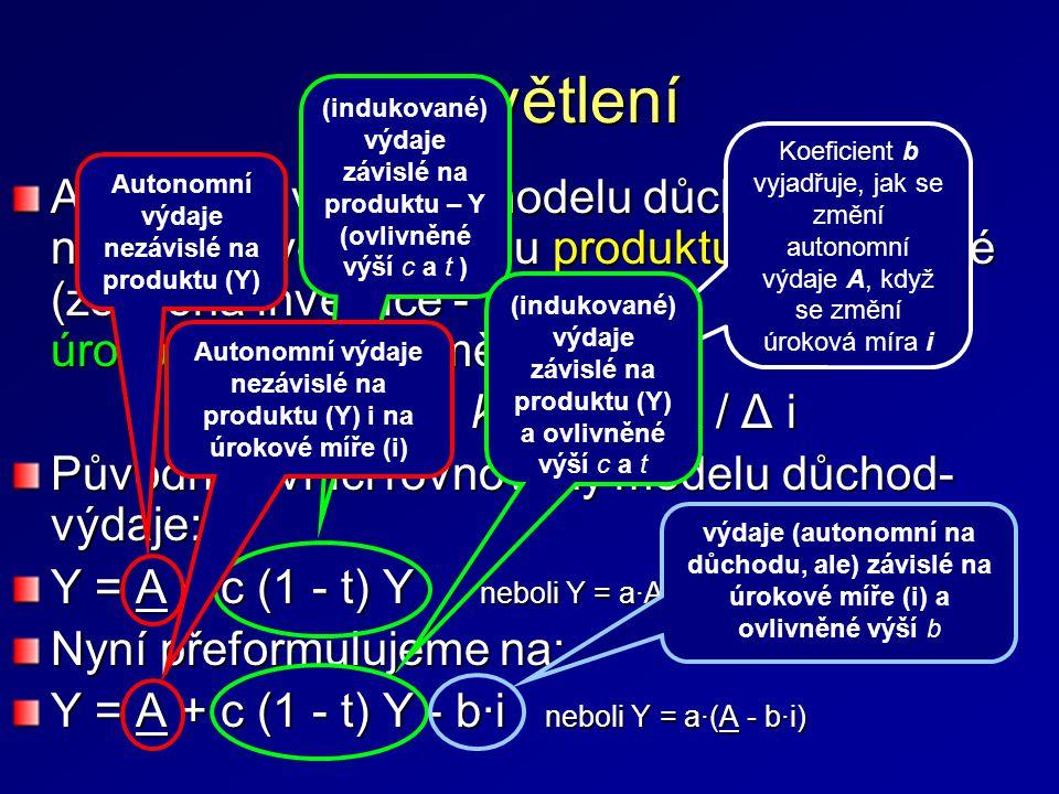 Vysvětlení Autonomní výdaje z modelu důchod-výdaje nejsou citlivé na změnu produktu, ale některé (zejména investice - I) jsou zase citlivé na úrokovou sazbu (změnu): A = A - b∙i kde b = ΔA / Δ i Původní rovnici rovnováhy modelu důchod- výdaje: Y = A + c (1 - t) Y neboli Y = a·A Nyní přeformulujeme na: Y = A + c (1 - t) Y - b·i neboli Y = a·(A - b·i) Autonomní výdaje nezávislé na produktu (Y) (indukované) výdaje závislé na produktu – Y (ovlivněné výší c a t ) výdaje (autonomní na důchodu, ale) závislé na úrokové míře (i) a ovlivněné výší b Autonomní výdaje nezávislé na produktu (Y) i na úrokové míře (i) Koeficient b vyjadřuje, jak se změní autonomní výdaje A, když se změní úroková míra i (indukované) výdaje závislé na produktu (Y) a ovlivněné výší c a t