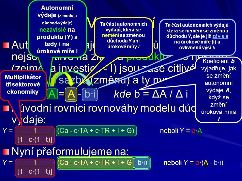 Autonomní výdaje z modelu důchod-výdaje nejsou citlivé na změnu produktu, ale některé (zejména investice - I) jsou zase citlivé na úrokovou sazbu (změnu) a ty nyní odlišíme: A = A - b∙i kde b = ΔA / Δ i Původní rovnici rovnováhy modelu důchod- výdaje: Y = 1 · (Ca - c·TA + c·TR + I + G) neboli Y = a·A [1 - c·(1 - t)] [1 - c·(1 - t)] Nyní přeformulujeme na: Y = 1 · (Ca - c·TA + c·TR + I + G - b·i) neboli Y = a·(A - b·i) [1 - c·(1 - t)] [1 - c·(1 - t)] Vysvětlení Ta část autonomních výdajů, která se nemění se změnou důchodu Y, ale je již závislá na úrokové míře (i) a ovlivněná výší b Koeficient b vyjadřuje, jak se změní autonomní výdaje A, když se změní úroková míra i Autonomní výdaje (z modelu důchod-výdaje) nezávislé na produktu (Y) a tedy i na úrokové míře i Multiplikátor třísektorové ekonomiky Ta část autonomních výdajů, která se nemění se změnou důchodu Y ani úrokové míry i