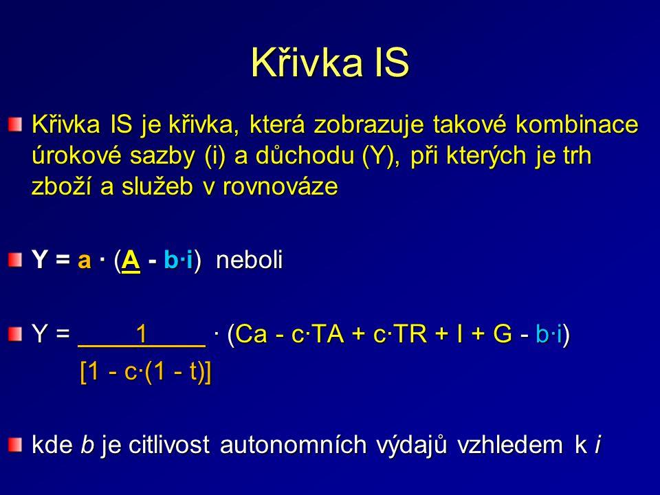 Křivka IS Křivka IS je křivka, která zobrazuje takové kombinace úrokové sazby (i) a důchodu (Y), při kterých je trh zboží a služeb v rovnováze Y = a · (A - b·i) neboli Y = 1 · (Ca - c·TA + c·TR + I + G - b·i) [1 - c·(1 - t)] [1 - c·(1 - t)] kde b je citlivost autonomních výdajů vzhledem k i
