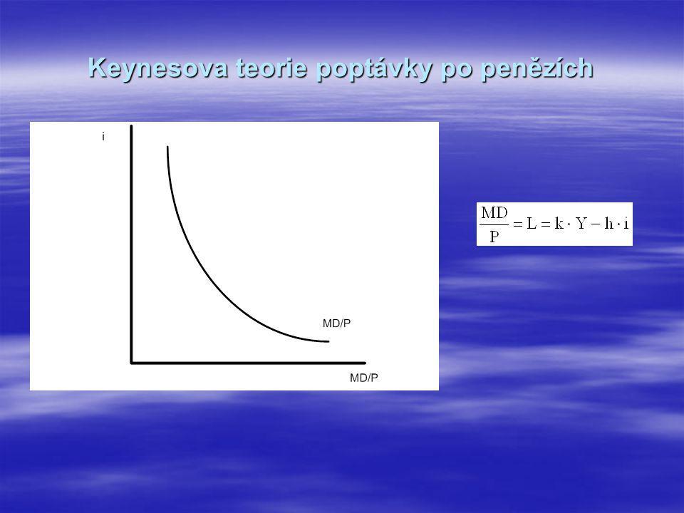 Keynesova teorie poptávky po penězích