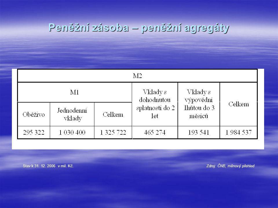 Peněžní zásoba – peněžní agregáty Stav k 31. 12. 2006 v mil. Kč. Zdroj: ČNB, měnový přehled
