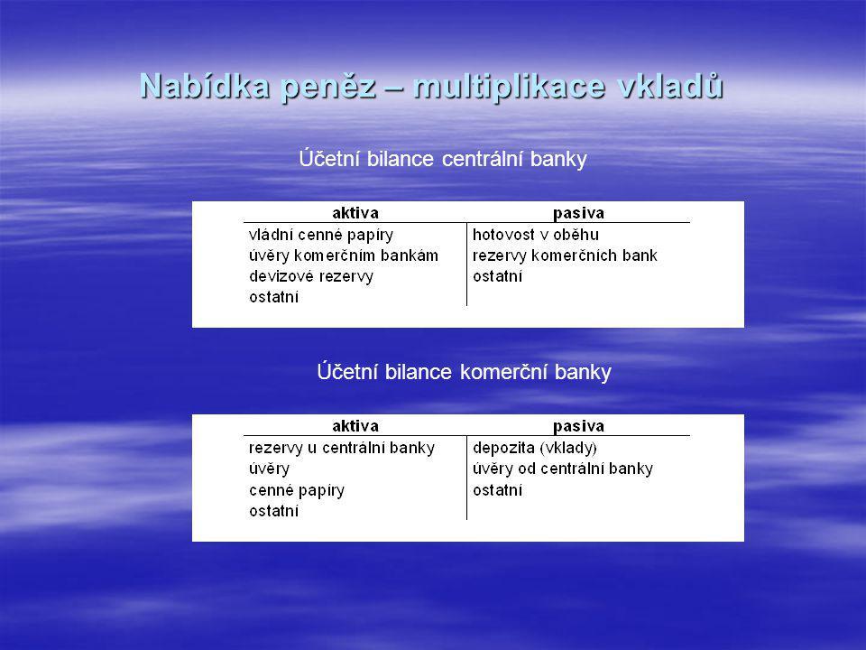 Peněžní zásoba (M1), měnová báze, peněžní multiplikátor (M1)