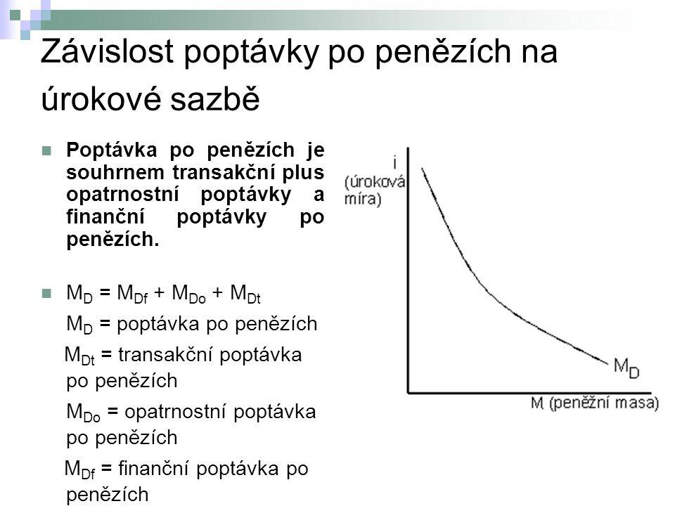 Závislost poptávky po penězích na úrokové sazbě Poptávka po penězích je souhrnem transakční plus opatrnostní poptávky a finanční poptávky po penězích.