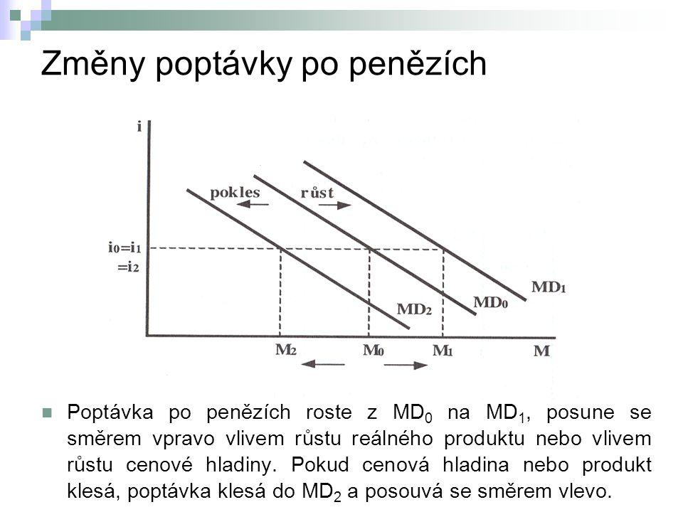 Změny poptávky po penězích Poptávka po penězích roste z MD 0 na MD 1, posune se směrem vpravo vlivem růstu reálného produktu nebo vlivem růstu cenové