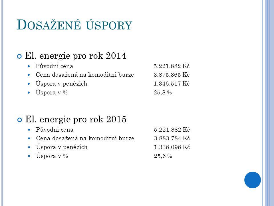 D OSAŽENÉ ÚSPORY El. energie pro rok 2014 Původní cena5.221.882 Kč Cena dosažená na komoditní burze3.875.365 Kč Úspora v penězích1.346.517 Kč Úspora v