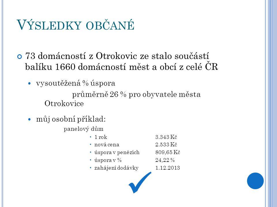 V ÝSLEDKY OBČANÉ 73 domácností z Otrokovic ze stalo součástí balíku 1660 domácností měst a obcí z celé ČR vysoutěžená % úspora průměrně 26 % pro obyva