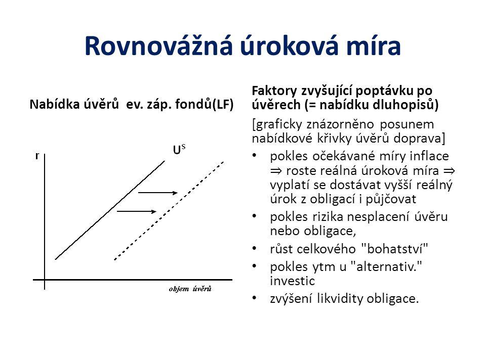Rovnovážná úroková míra Nabídka úvěrů ev. záp. fondů(LF) Faktory zvyšující poptávku po úvěrech (= nabídku dluhopisů) [graficky znázorněno posunem nabí