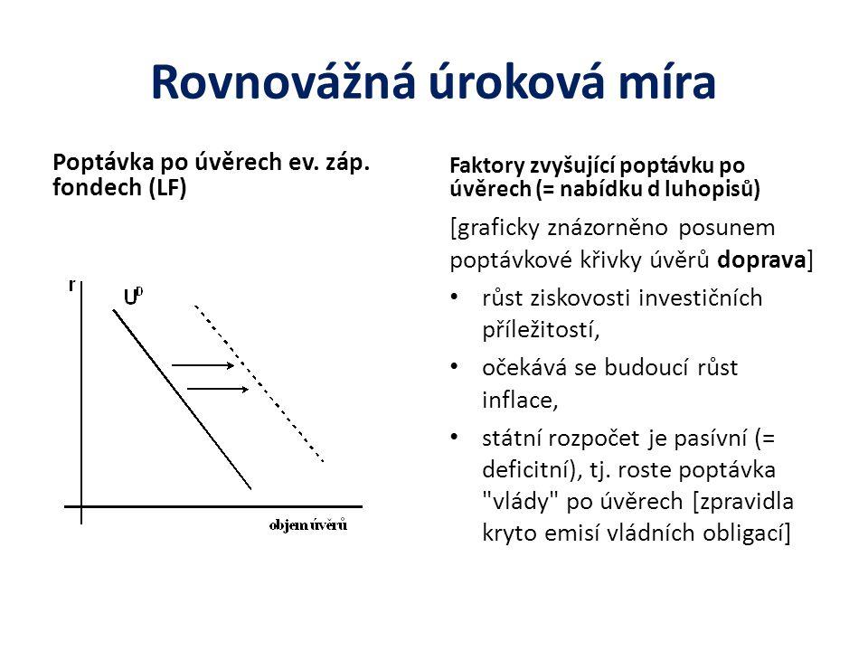 Rovnovážná úroková míra Poptávka po úvěrech ev. záp. fondech (LF) Faktory zvyšující poptávku po úvěrech (= nabídku d luhopisů) [graficky znázorněno po