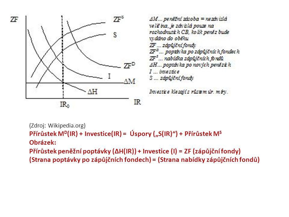 """(Zdroj: Wikipedia.org) Přírůstek M D (IR) + Investice(IR) = Úspory (""""S(IR) ) + Přírůstek M S Obrázek: Přírůstek peněžní poptávky (ΔH(IR)) + Investice (I) = ZF (zápůjční fondy) (Strana poptávky po zápůjčních fondech) = (Strana nabídky zápůjčních fondů)"""