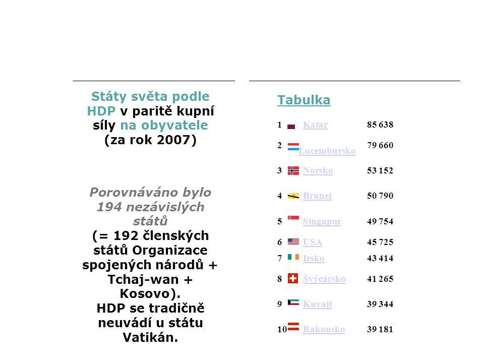 Porovnáváno bylo 194 nezávislých států (= 192 členských států Organizace spojených národů + Tchaj-wan + Kosovo).