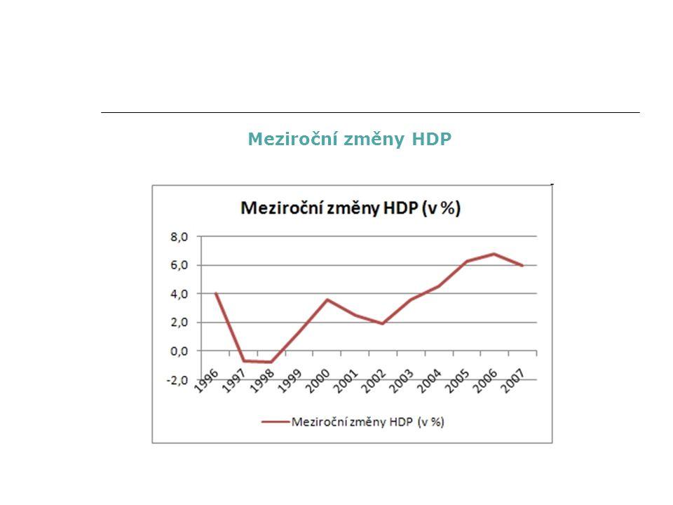 Meziroční změny HDP