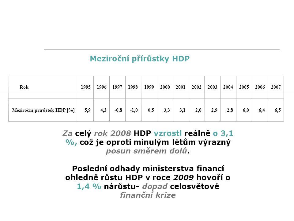 Meziroční přírůstky HDP Rok1995199619971998199920002001200220032004200520062007 Meziroční přírůstek HDP [%]5,94,3-0,8-1,00,53,33,12,02,92,86,06,46,5 Za celý rok 2008 HDP vzrostl reálně o 3,1 %, což je oproti minulým létům výrazný posun směrem dolů.