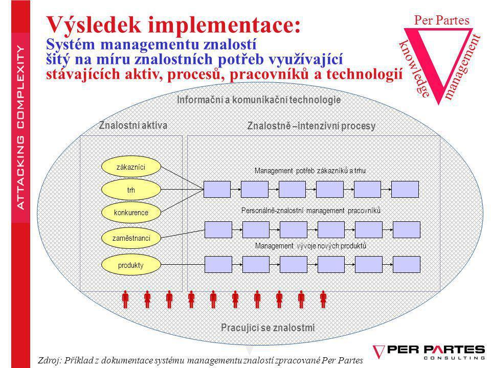 Výsledek implementace: Systém managementu znalostí šitý na míru znalostních potřeb využívající stávajících aktiv, procesů, pracovníků a technologií Ma