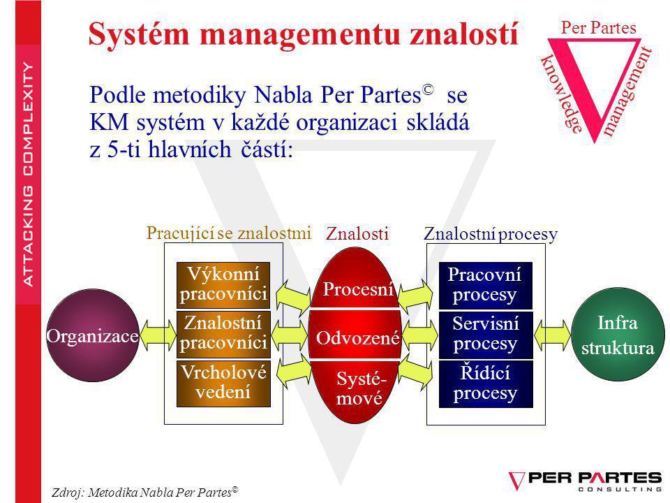 Postup zavádění systému managementu znalostí knowledge Per Partes management Podle metodiky Nabla Per Partes © je postup zavádění systému managementu znalostí zaměřen na stanovení těchto 5-ti hlavních částí doplněných o implementační plán: 1.Kritické znalosti v podniku 2.Znalostně-intenzivní procesy v podniku 3.Pracovníci obsluhující znalostně-intenzivní procesy 4.Organizace pracovníků a jejich kompetence 5.Informační technologie ve znalostním systému 6.