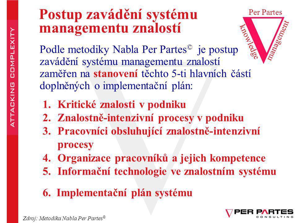 Postup zavádění systému managementu znalostí knowledge Per Partes management Podle metodiky Nabla Per Partes © je postup zavádění systému managementu