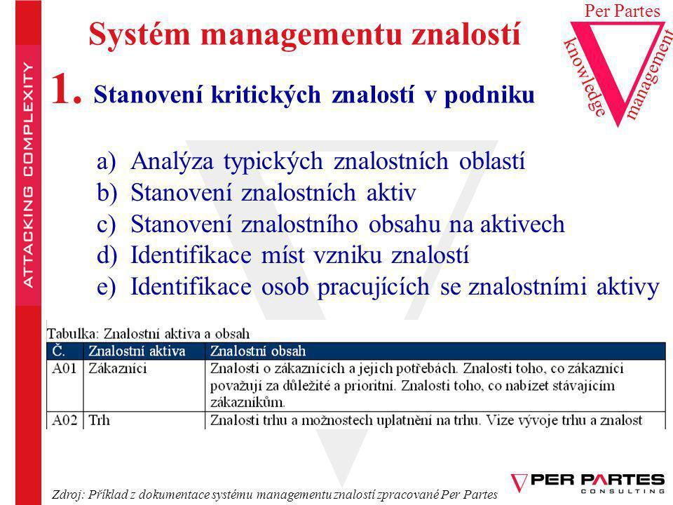Systém managementu znalostí Stanovení kritických znalostí v podniku a)Analýza typických znalostních oblastí b)Stanovení znalostních aktiv c)Stanovení