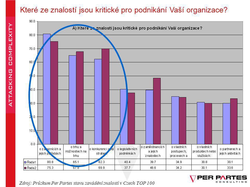 Které ze znalostí jsou kritické pro podnikání Vaší organizace? Zdroj: Průzkum Per Partes stavu zavádění znalostí v Czech TOP 100