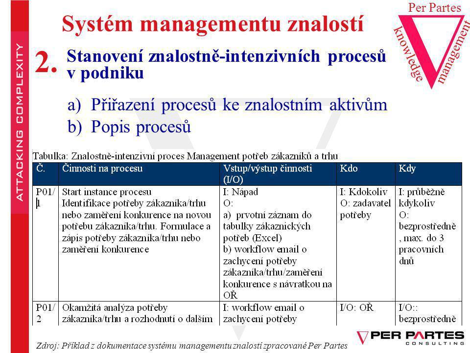 Pracovní procesy Servisní procesy Řídící procesy Znalostní procesy Aktivní strategické řízení zachycení strategické změny identifikace příležitosti analýza pro- veditelnosti vytyčení vize formulace strategie strategický plán taktický plán operativní plán měření výkonnosti porovnání plánu a skutečnosti Aktivní řízení výkonnosti marketingobchod inženýrské zpracování návrh Aktivní adaptace a inovace kontakt analýza potřeb nabídkanákup očekávání Aktivní řízení vztahů se zákazníky 7 úloh managementu znalostí 7 znalostně intenzivních procesů & Zdroj: Metodika Nabla Per Partes ©