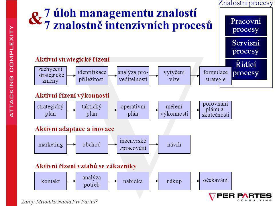 Pracovní procesy Servisní procesy Řídící procesy Znalostní procesy Aktivní strategické řízení zachycení strategické změny identifikace příležitosti an