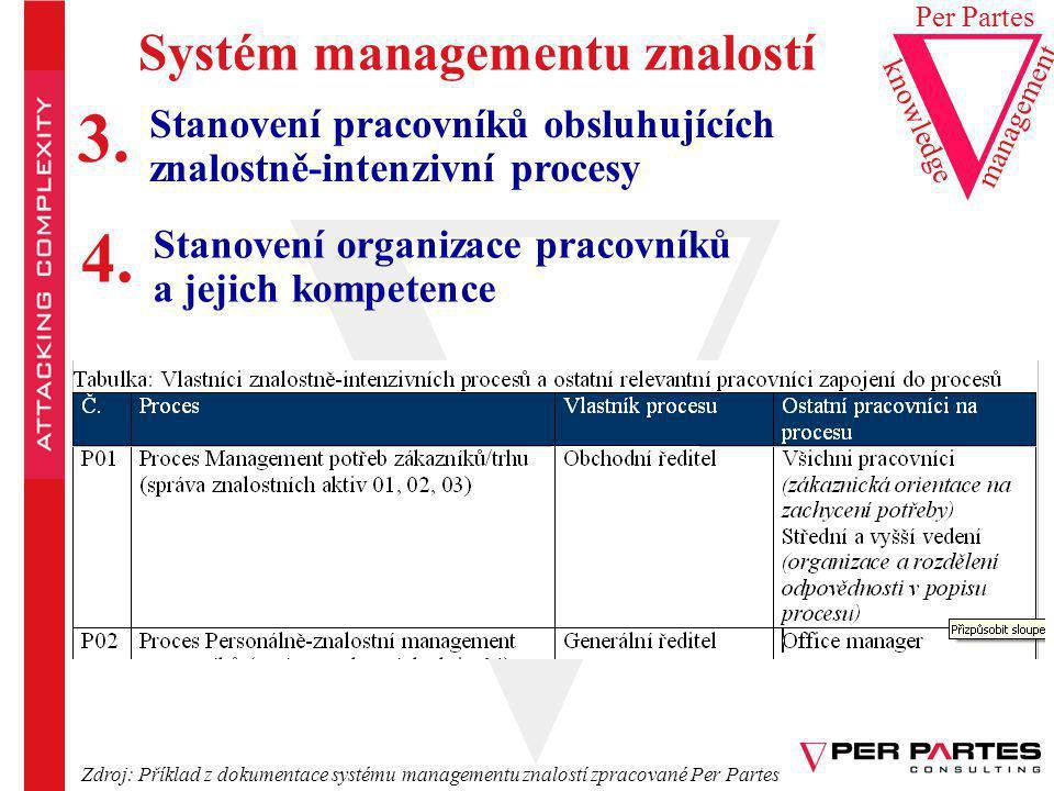 Systém managementu znalostí Stanovení pracovníků obsluhujících znalostně-intenzivní procesy knowledge Per Partes management 3. Stanovení organizace pr