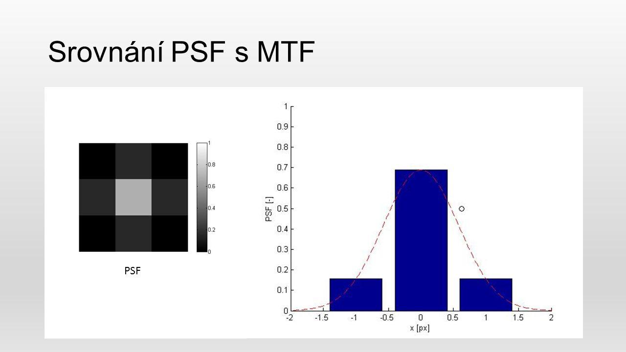 Srovnání PSF s MTF PSF
