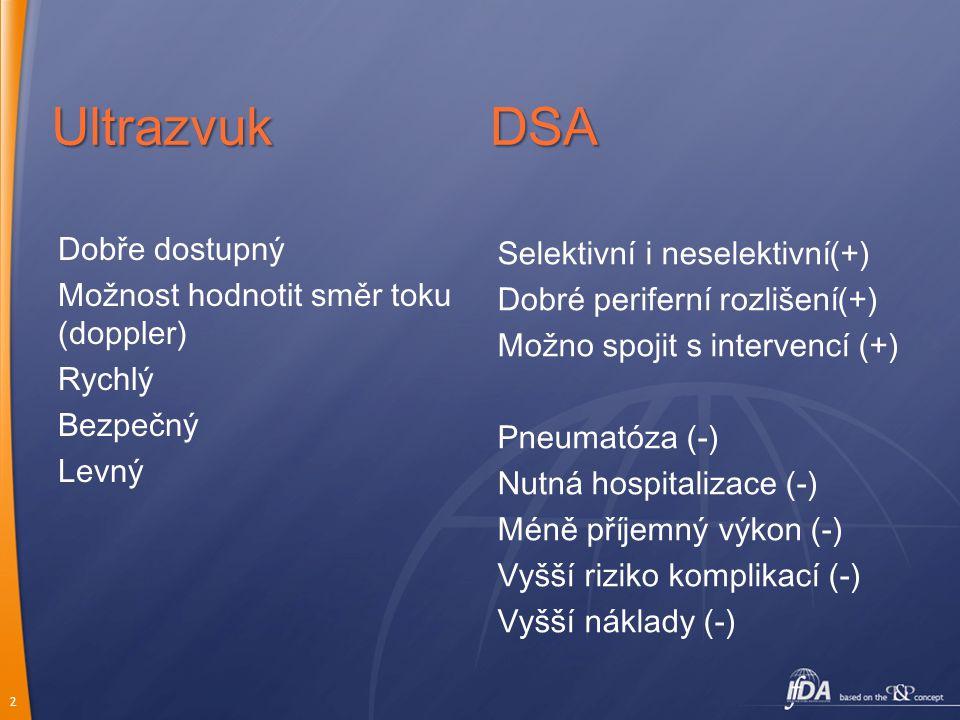 2 Ultrazvuk Dobře dostupný Možnost hodnotit směr toku (doppler) Rychlý Bezpečný Levný DSA Selektivní i neselektivní(+) Dobré periferní rozlišení(+) Mo